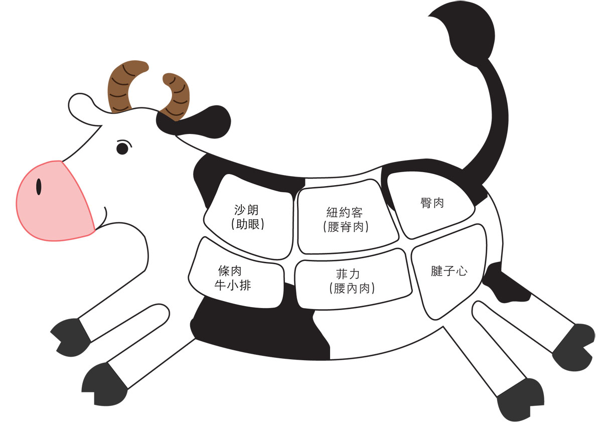 牛部位圖(加到產品頁面上面廣告)